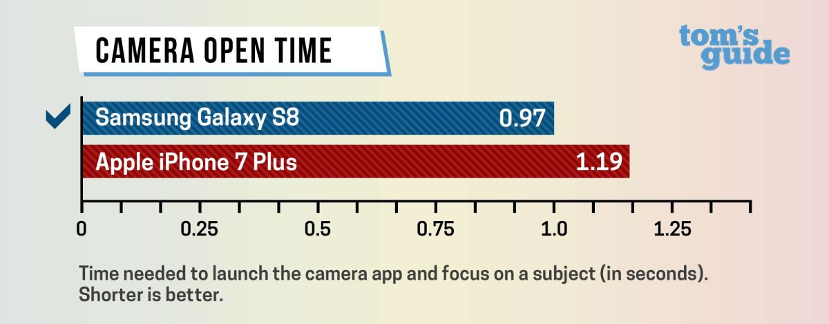 Galaxy S8 vs  iPhone 7: Which Phone Is Really the Fastest?   Tom's Guide