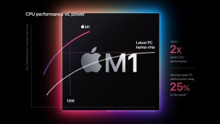 Apple M1 processor and performance overlay