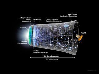 Big Bang Theory: Universe Timeline