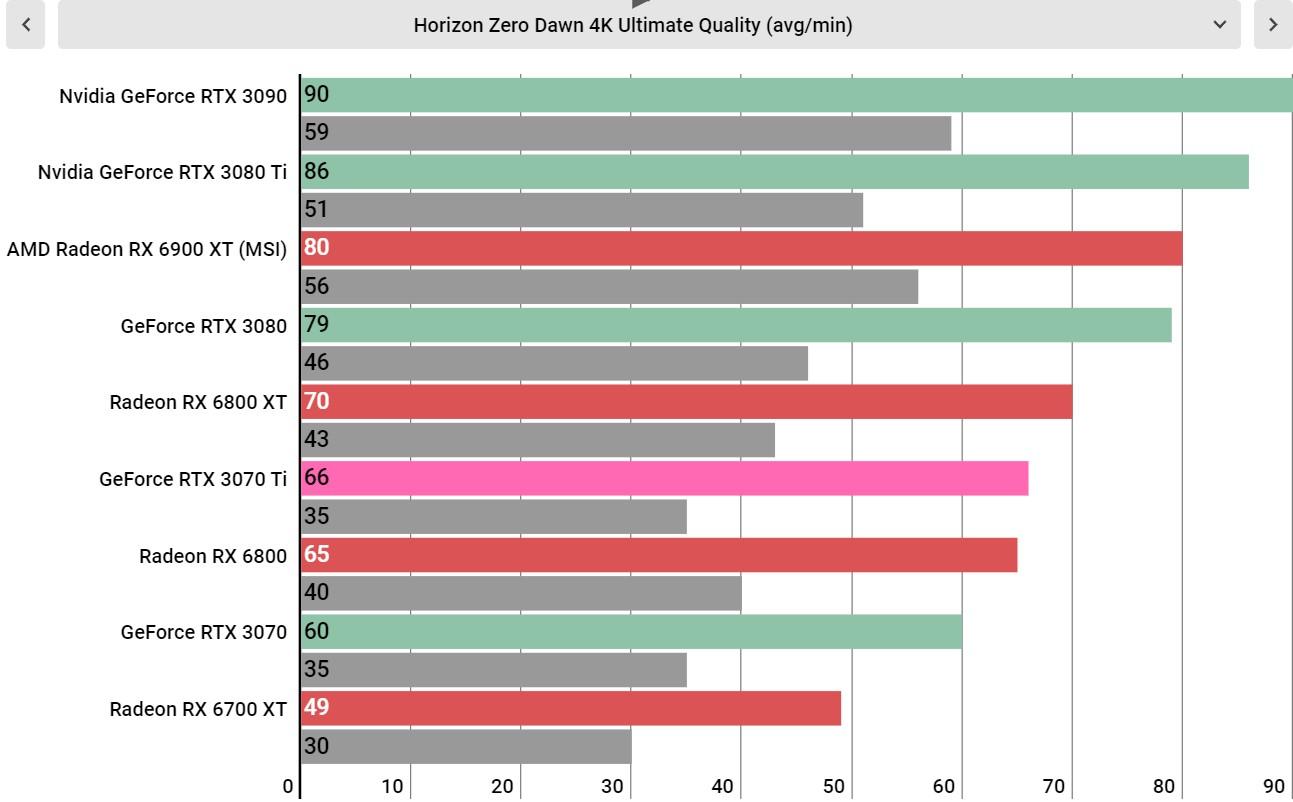 Nvidia RTX 3070 Ti performance