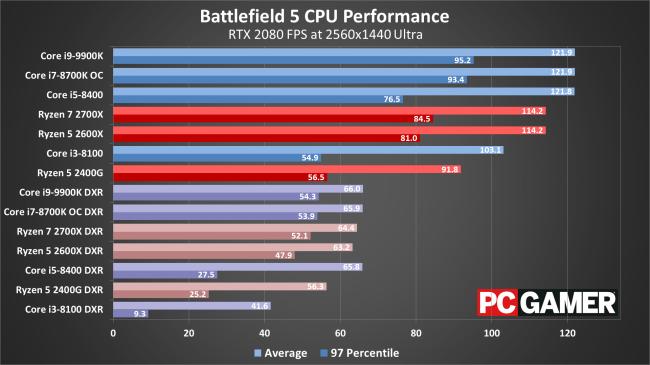 Question - CPU for BFV DXR | Tom's Hardware Forum