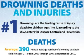 drowning dangers, vulnerable populations, statistics on drowning