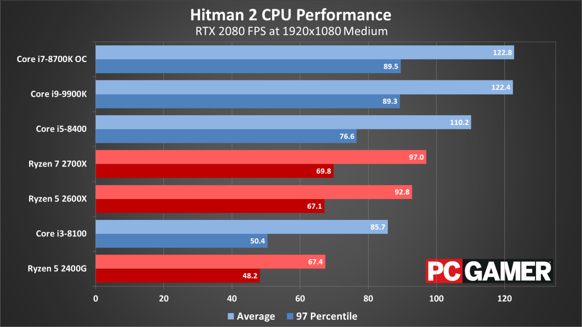 Why actually hitting 144fps is so hard in most games   PC Gamer