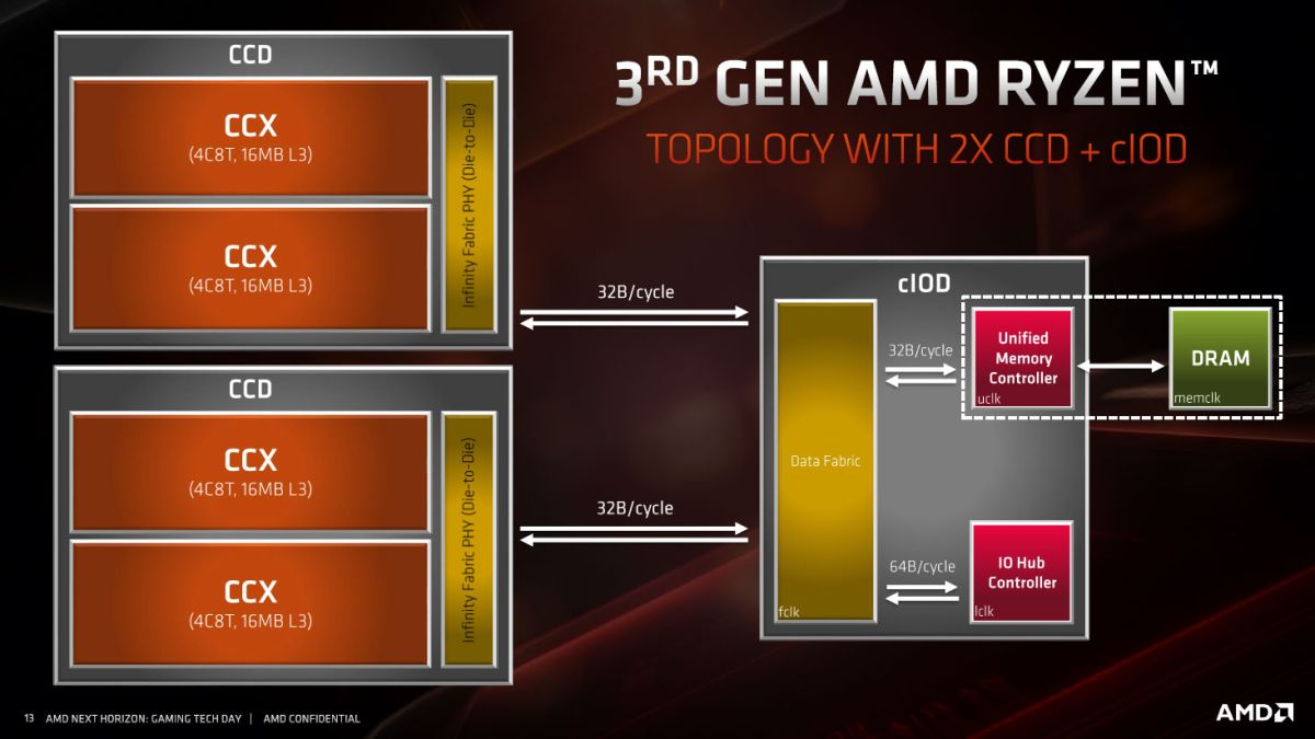 AMD Ryzen 9 3900X and Ryzen 7 3700X review in progress | PC Gamer