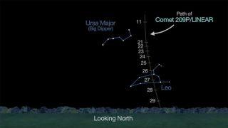 Comet 209P/LINEAR Path