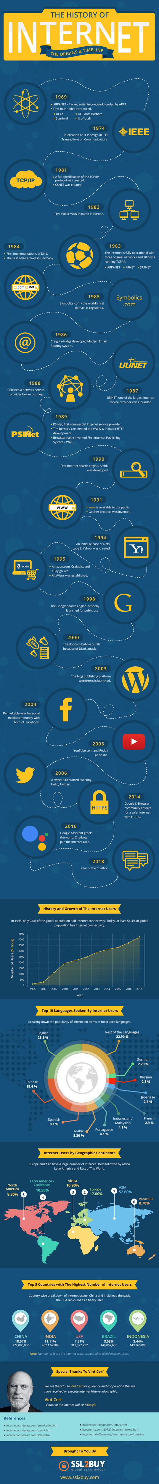 Infographic: the history of the internet | Creative Bloq