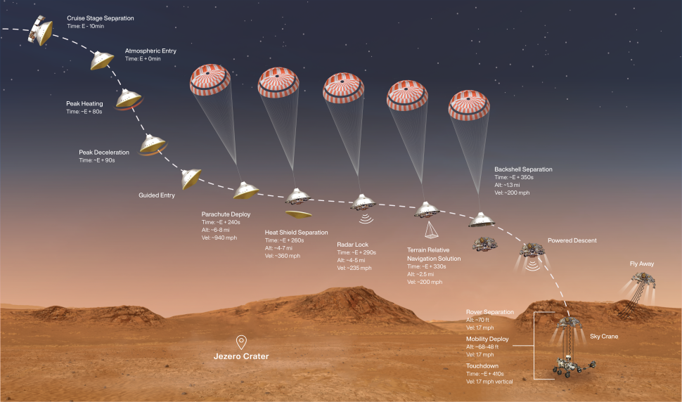 Diagram of the key steps in the Mars 2020 mission's entry, descent and landing sequence of Feb. 18, 2021.