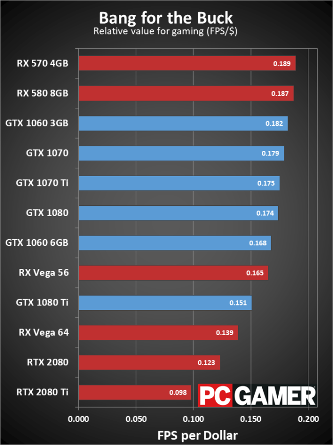 RTX 2080 and RTX 2080 Ti reviews: raster performance about expected