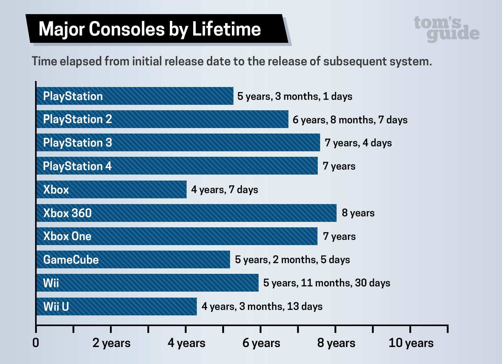 20 ans de cycles de vie de la console