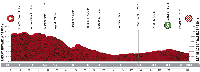 Stage 4 profile 2020 Vuelta a Espana