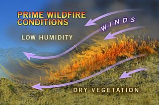weather, high temperatures, drought, fire danger