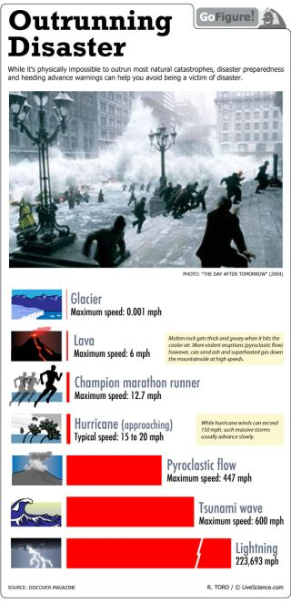 If you can't outrun them, avoid being a victim of disasters by being prepared and heeding warnings.