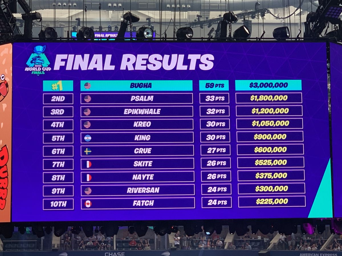 Fortnite World Cup Solos Finals Winner Standings Round Up And More Gamesradar