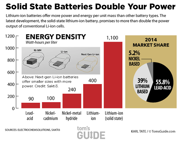 These Battery Breakthroughs Will Change Your Life | Tom's Guide