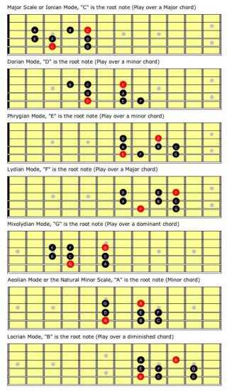 Beyond the Fretboard: Knowing 'a Ton of Scales' Made Simple, Part 2