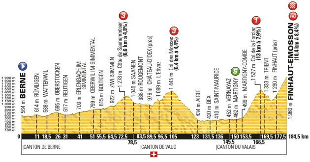 the finishing climb to tour de france stage 17 is nothing short of