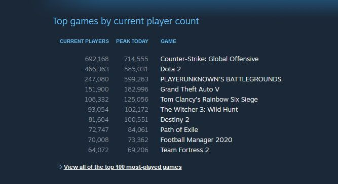 The Witcher 3 Breaks 100k Concurrent Players On Steam For The First Time Pc Gamer
