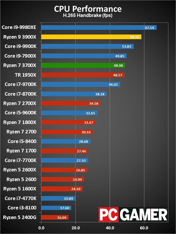 AMD Ryzen 9 3900X and Ryzen 7 3700X review in progress | PC Gamer