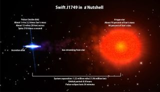 Cosmic First: Pulsing Neutron Star Eclipsed By Stellar Companion