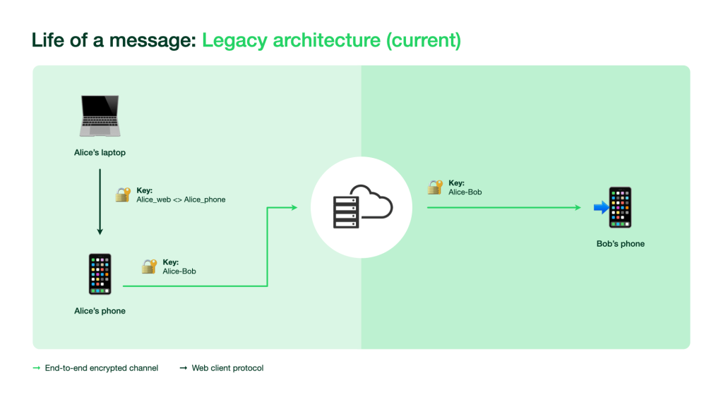 Diagram showing how WhatsApp would previously work on more than one device