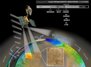 New Discovery on Mars: Ephemeral Polar Water Ice Mapped