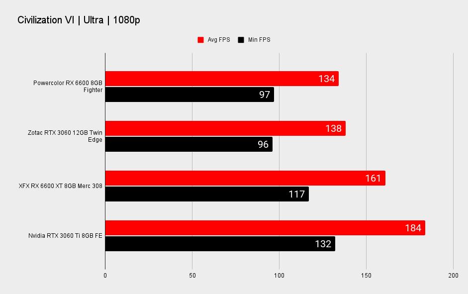 AMD RX 6600 XT performance benchmark graphs at 1080p