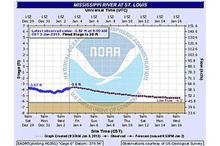 drought, river levels