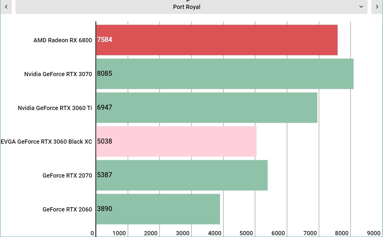 Nvidia GeForce RTX 3060 performance graphs