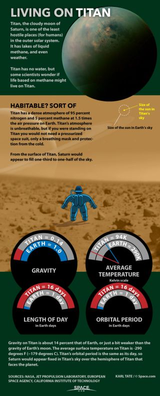 How Humans Could Live On Saturns Moon Titan Infographic Space
