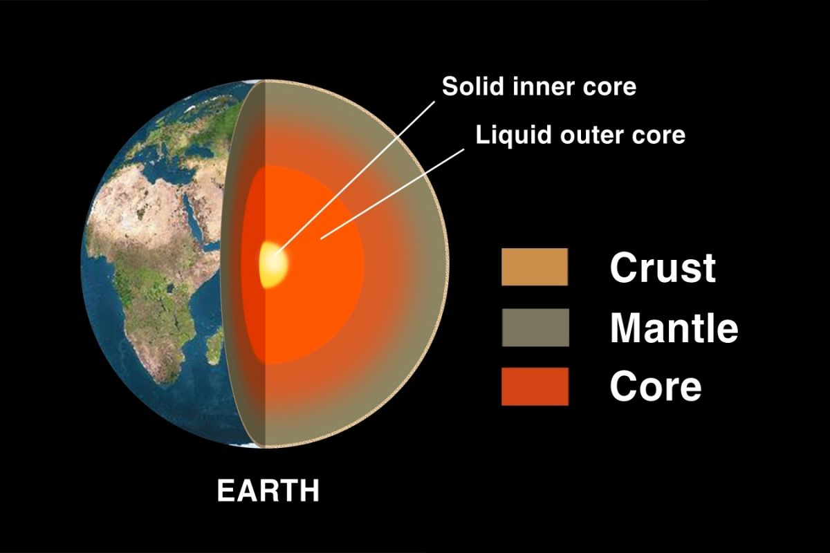 What Is Earth Made Of? | Space