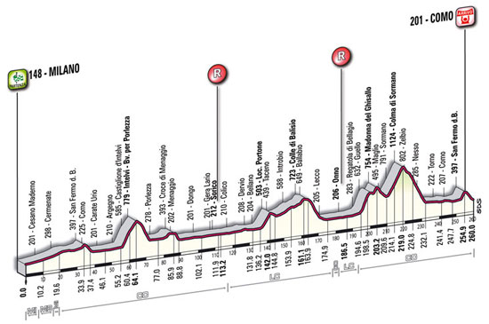 Tour of Lombardy 2010 profile