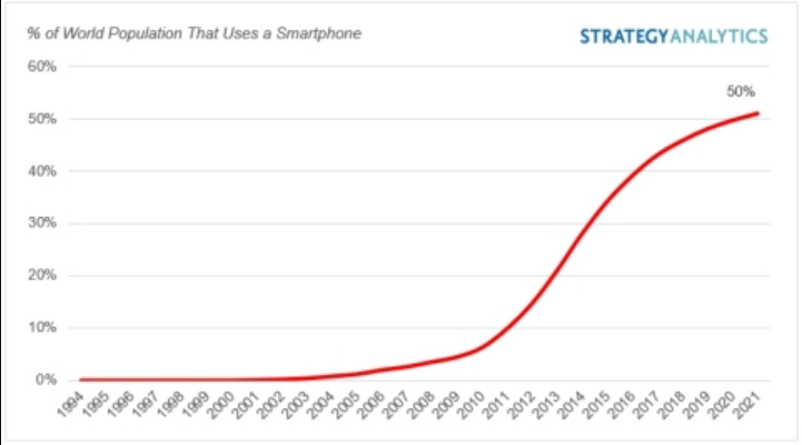 The rise of smartphone usage across the globe