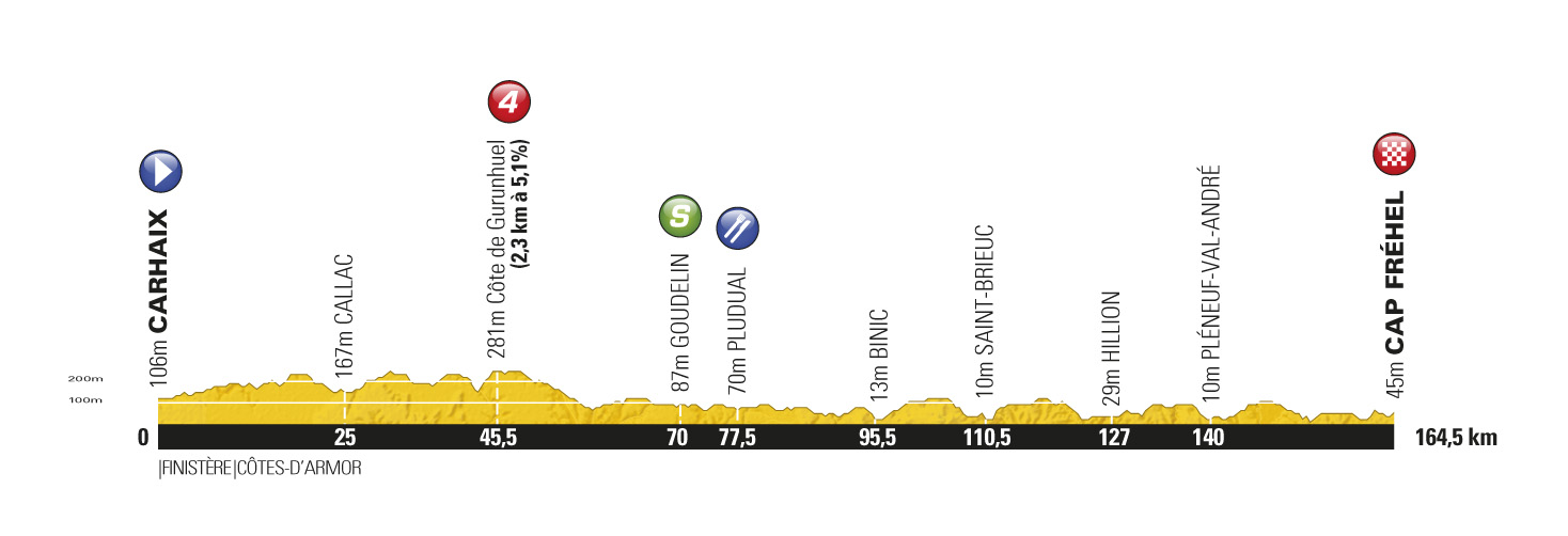 Stage 5 profile, Tour de France 2011