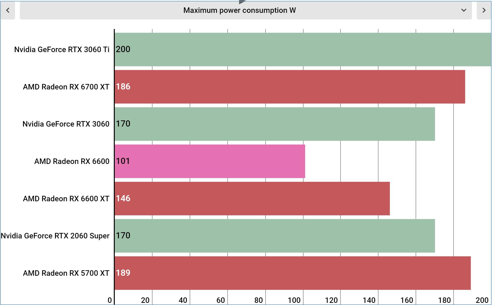 AMD Radeon RX 6600 benchmarks