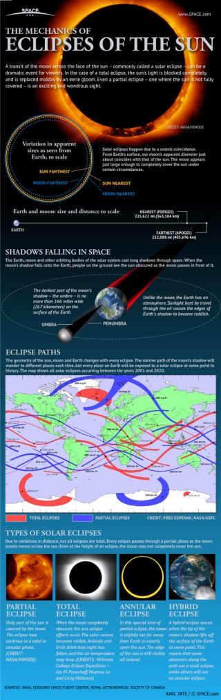 How Solar Eclipses Work: When the moon covers up the sun, skywatchers delight in the opportunity to see a rare spectacle.
