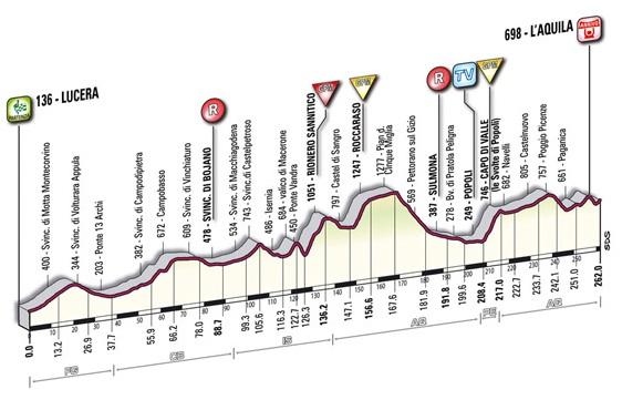 Giro d'Italia 2010 new profile stage 11