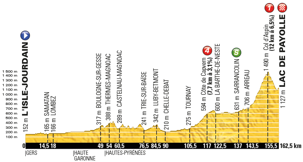 Tour de France 2016, stage 7 - Friday July 8, L'Isle-Jourdain to Lac de Payolle, 162km