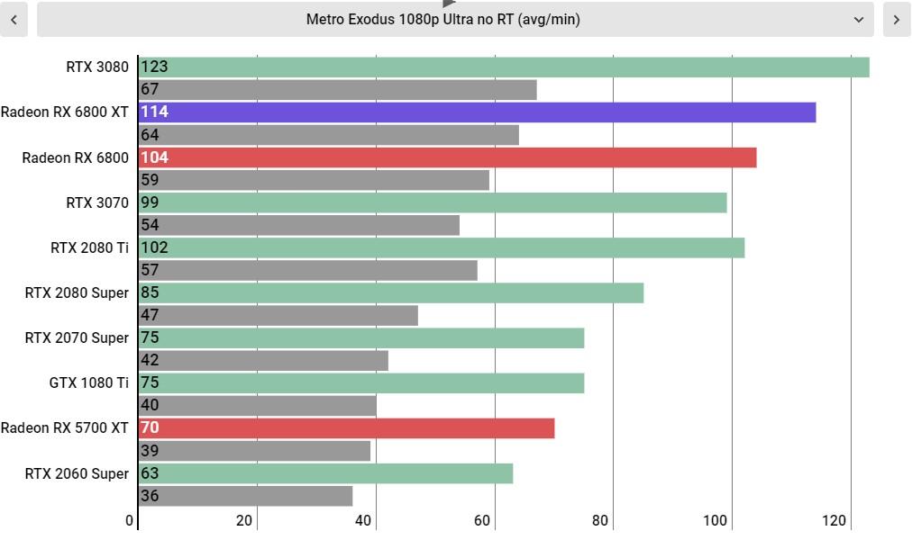AMD Radeon RX 6800 XT performance
