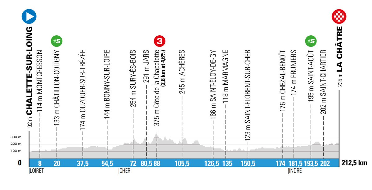 The profile of stage 3 of Paris-Nice 2020