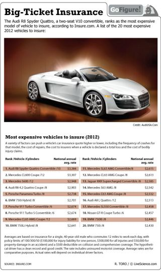 Audi tops the list of most expensive auto insurance.