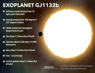Facts about planet GJ1132b
