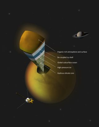 Saturn's largest moon Titan