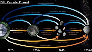 A potential framework for the use of lunar water ice and asteroid resources.