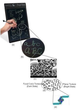The Boogie Board eWriter (a). Characters written on the board vary in thickness with writing pressure (b). The eWriter's surface morphology(c); the liquid crystal molecules' orientation inside the display(d); and the illustration of a chiral molecule, whi