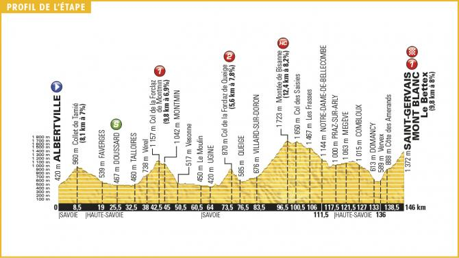 Tour de France 2016 Stage 19 Profile