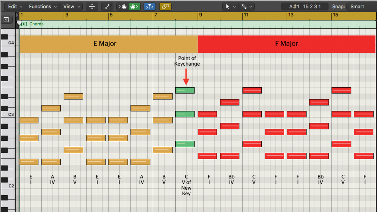 Master modulation: How to use key changes in your songs | MusicRadar