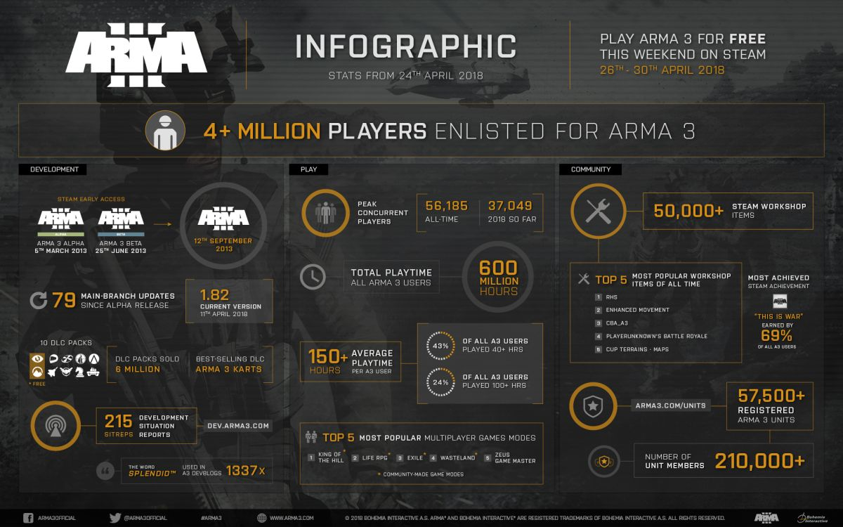 Arma 3 is free to play for the weekend | PC Gamer