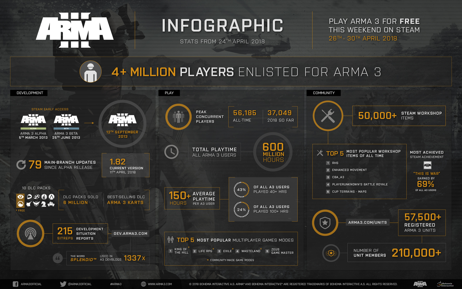 Arma 3 is free to play for the weekend   PC Gamer