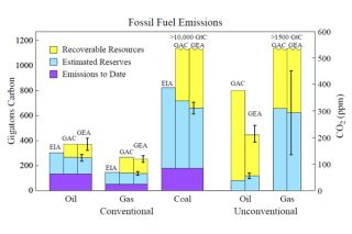 Amount of carbon worldwide in emissions to date, in estimated reserves, and in recoverable resources.