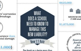 What You Don't Know About Mobile Device Liability Can Cost Real Money [Infographic]